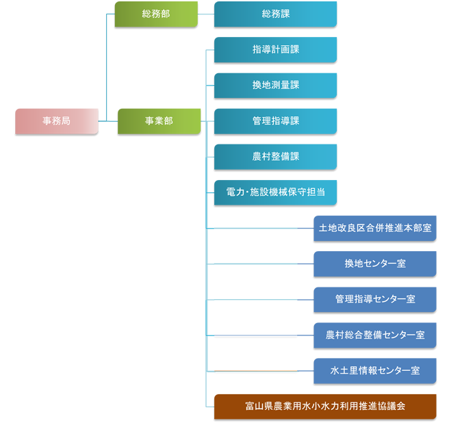 事務局組織図200424