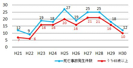 転落死亡事故-推移グラフ